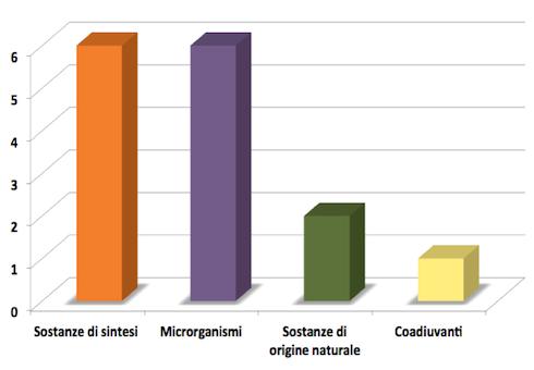 Fig. 4: le nuove sostanze attive e i nuovi microrganismi per come comparivano a dicembre su Fitogest