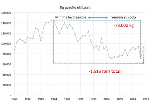 Andamenti dei consumi di gasolio nell'aziedna agricola Mastai Ferretti: dopo un aumento dal 1969 al 1984 a seguito dell'ampliamento dell'azienda, si osserva un calo dei volumi dal 1984, quando vengono adottate le tecniche di minima lavorazione e, dal 1996, quelle di semina su sodo