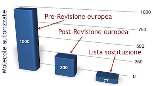 La Revisione europea ha falcidiato circa il 70% delle molecole disponibili fino alla fine degli anni '80