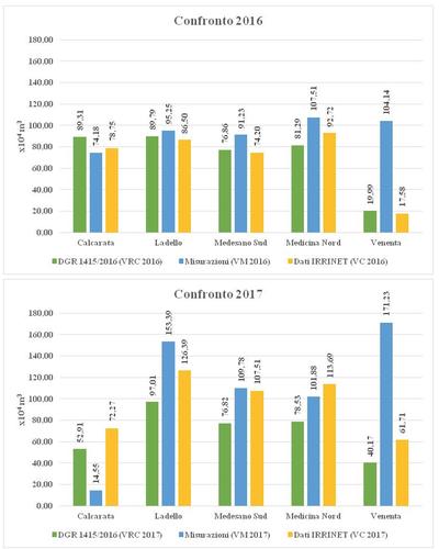 Confronto 2016-2017