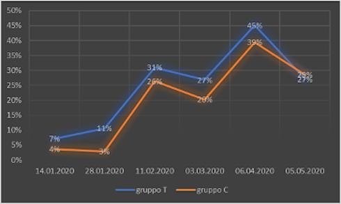 Grafico sulle percentuali di campioni positivi al batteriologico