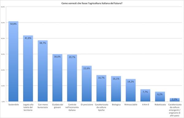 grafico delle risposte alla domanda: Come vorresti che fosse l'agricoltura italiana del futuro?