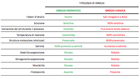 tabella