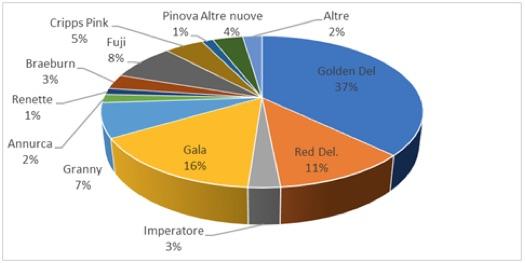 Grafico varietà prodotte in Italia - Assomela - 2019