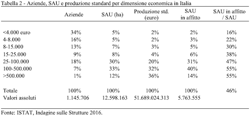 Aziende, Sau e produzione standard per dimensione economica in Italia - Fonte Istat