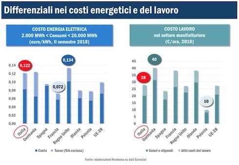 Differenziali nei costi energetici e del lavoro