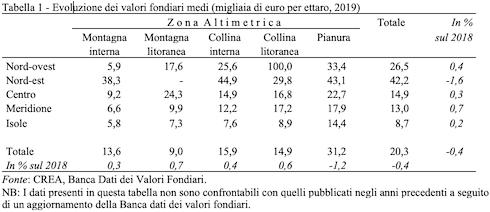 Tabella 1 - Evoluzione dei valori fondiari medi (migliaia di euro per ettaro, 2019)
