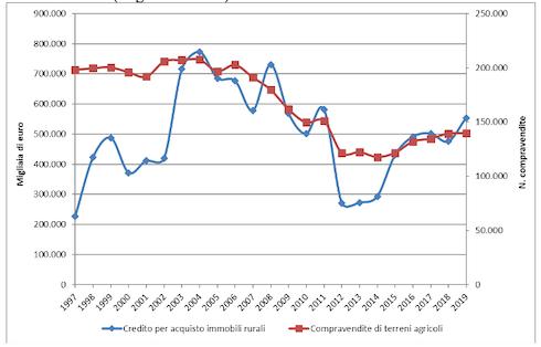 Confronto tra andamenti del numero di compravendite dei terreni agricoli e credito per l'acquisto di immobili rurali (migliaia di euro)