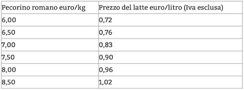 Griglia conversione prezzi medi Pecorino romano - Accordo 8 marzo 2019