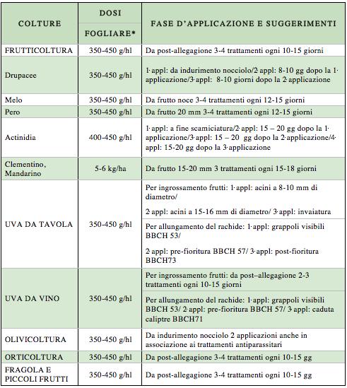 tabella dei dosaggi di Expando di Green Has