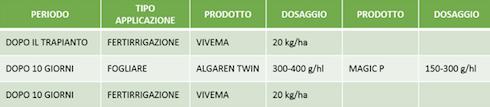 Tabella delle dosi dei prodotti