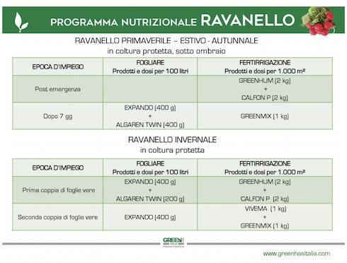 Programma nutrizionale Ravanello