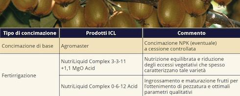 Le esperienze con Nutri Liquid