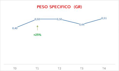 Grafico sul peso specifico