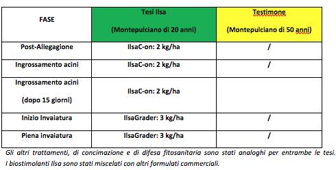 tabella comparazione