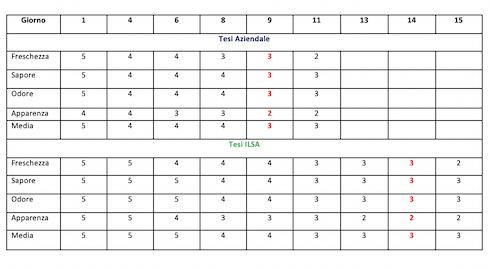 tabella parametri lattuga