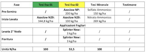 Tabella con i risultati della prova