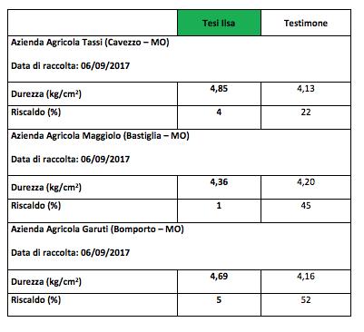 Tabella dati 2018