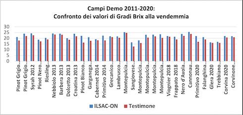 Grafico sui campi demo Ilsa
