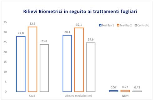 Rilievi biometrici