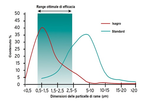 Formulati granulari a confronto: Fluid Bed Isagro vs. Spay dryer in seguito alla dispersione in acqua: distribuzione della dimensione delle particelle di rame nella sospensione acquosa