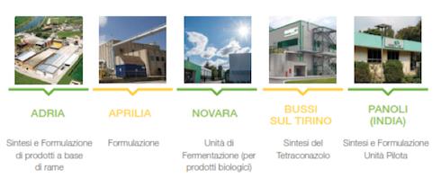 I cinque siti produttivi di Isagro SpA nel mondo