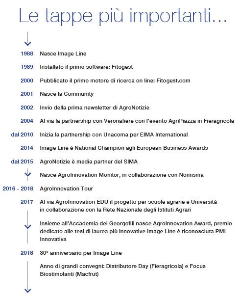 Le tappe più importanti della storia del network di Image Line