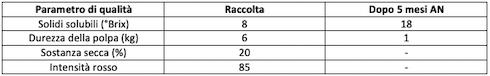 Tabella parametri di qualita alla raccolta e dopo frigoconservazione