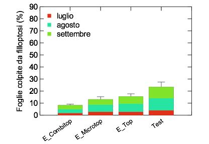 Grafico della media delle foglie colpite