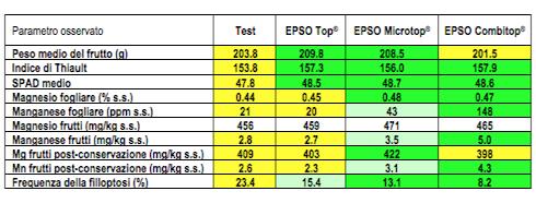 Valori medi nel quadriennio 2008-2011