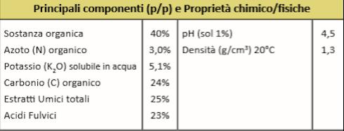 Componenti Idrol-Veg