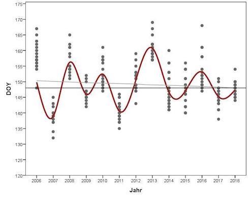 Data di piena fioritura nei vigneti in altitudine in Alto Adige (2006-2018)