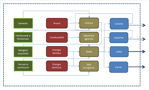 Diagramma di flusso dei processi inclusi nella stima della impronta carbonica del latte