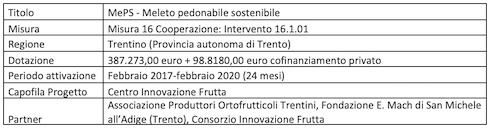 Tabella rubrica Le innovazioni della misura 16 del Psr