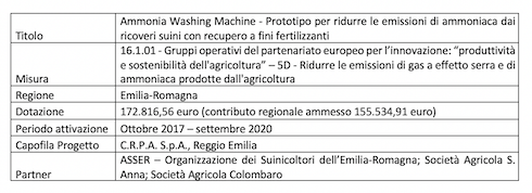 Tabella: Ammonia washing machine