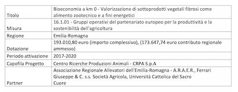 Tabella: Bioeconomia km 0