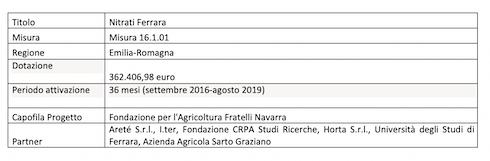 Tabella: Nitrati Ferrara