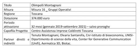 Tabella: Olimpolli Montagnani