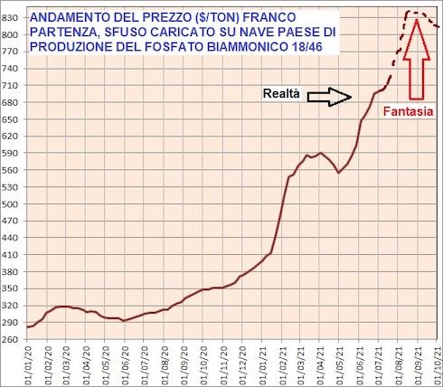 Grafico sull'andamento del prezzo