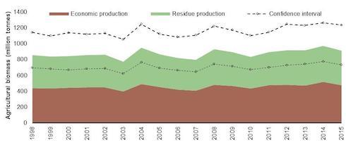 Bilancio di biomasse agricole nell'Ue