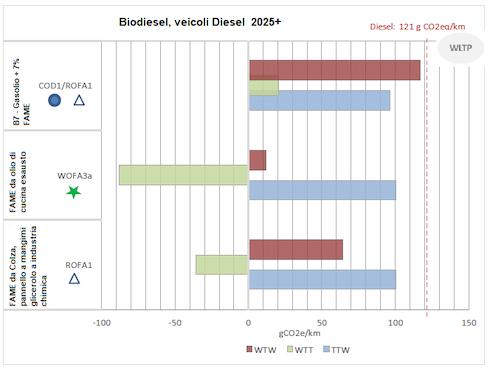 Alcune tecnologie di produzione di Famea confronto con il gasolio, utilizzo in veicoli diesel