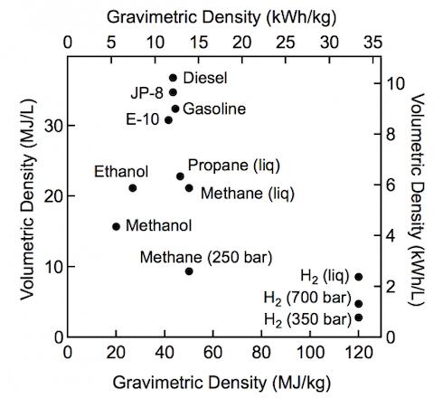 Densità energetica di diversi combustibili, espressa sia in MJ/litro che MJ/kg