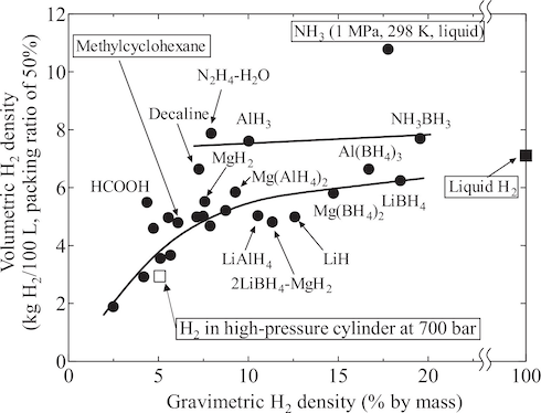 Densità energetica di diversi sistemi di stoccaggio dell'idrogeno
