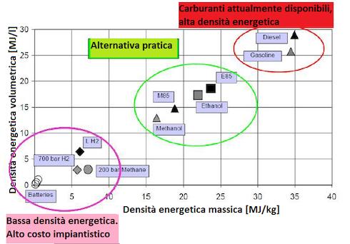 Densità energetiche dei carburanti a confronto