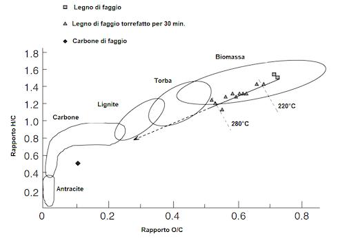 Diagramma di van Krevelen
