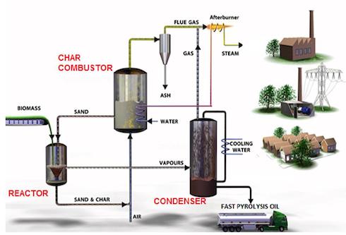 Esempio di sistema di pirolisi di biomasse presentato dalla dittaBtgBioliquids B.V