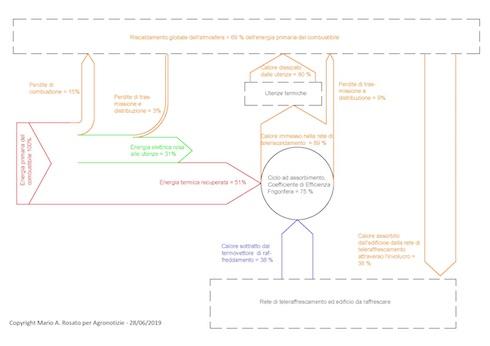 Flussi di energia per il condizionamento d'aria nel caso di un sistema di trigenerazione a biomassa