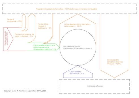 Flussi di energia per il condizionamento d'aria alimentato con energia elettrica dalla rete