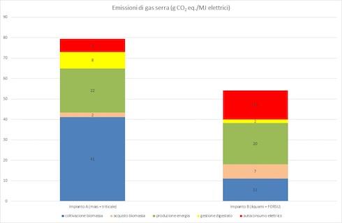 Grafico analisi comparativa delle emissioni di anidride carbonica di due impianti di biogas, uno alimentato prevalentemente con insilati e l'altro con deiezioni animali e Forsu
