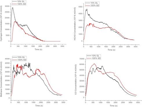 Andamento dei principali gas sprigionati durante il processo di pirolisi dei pellet di segatura di legno (linee rosse) e di legno con glicerolo (linee nere)